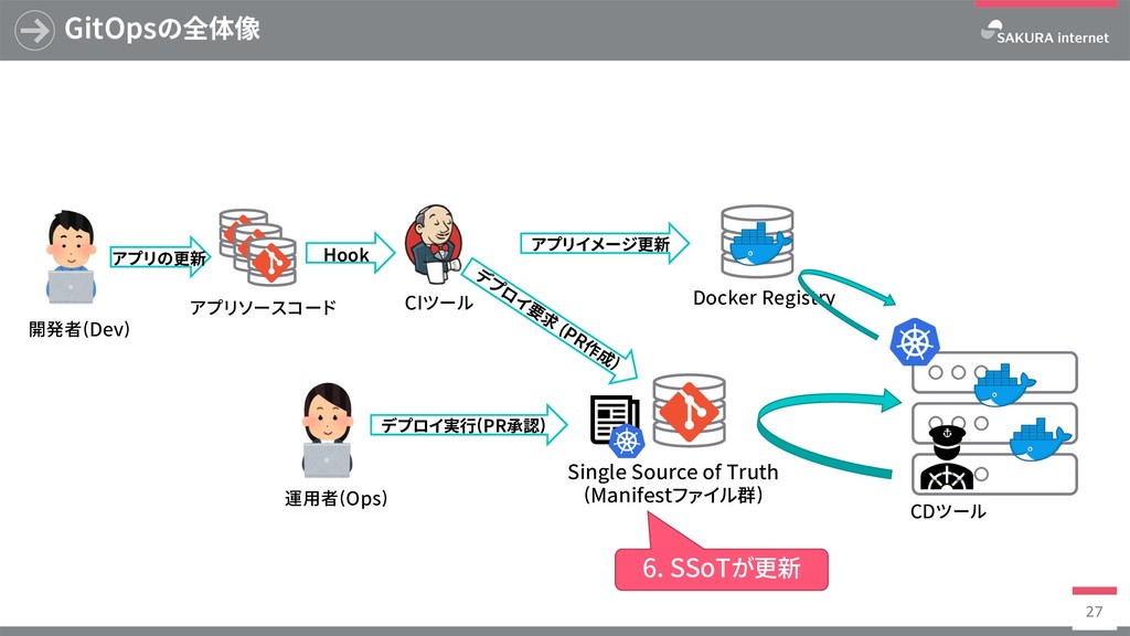 Docker Registry GitOpsの全体像 27 SingleSourceof...