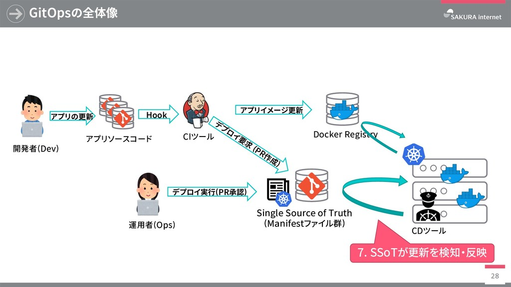 Docker Registry GitOpsの全体像 28 SingleSourceof...