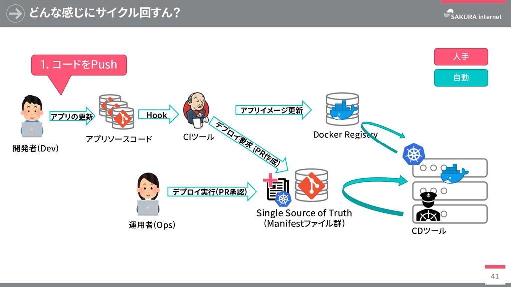 Docker Registry どんな感じにサイクル回すん? 41 SingleSource...