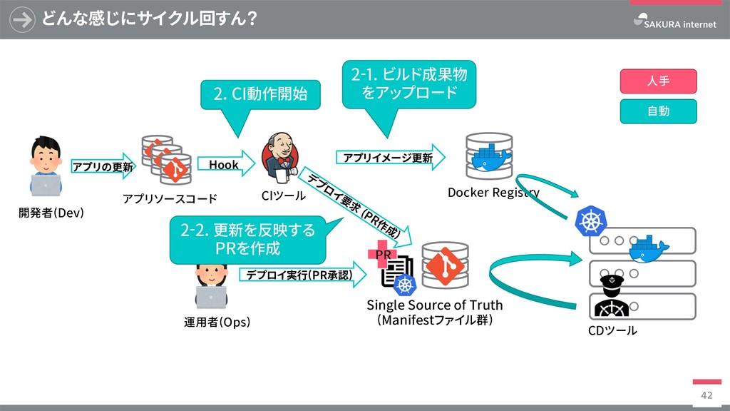 Docker Registry どんな感じにサイクル回すん? 42 SingleSource...
