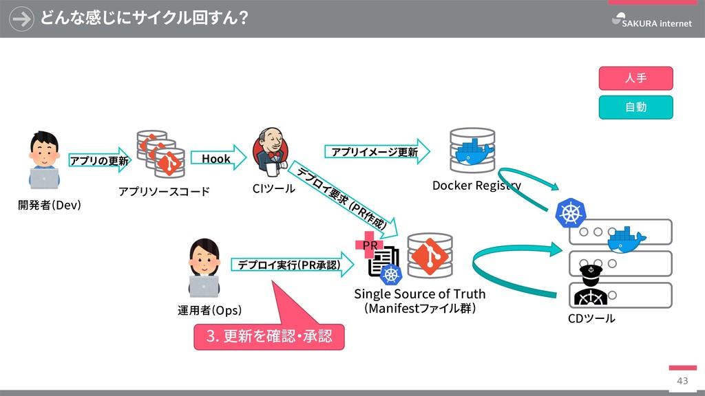 Docker Registry どんな感じにサイクル回すん? 43 SingleSource...