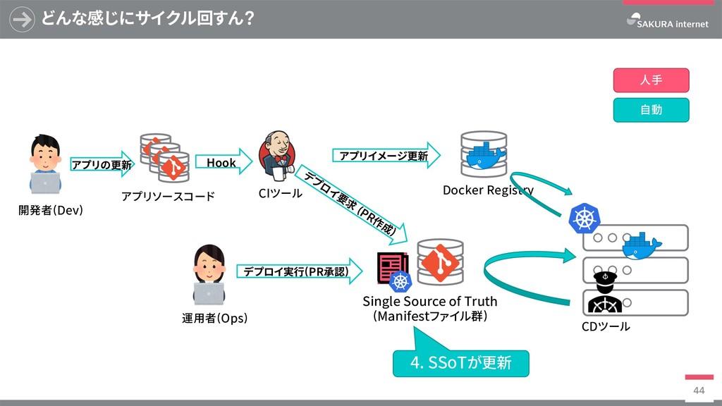 Docker Registry どんな感じにサイクル回すん? 44 SingleSource...