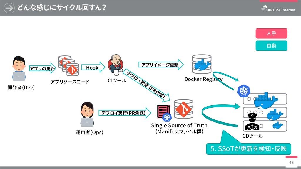 Docker Registry どんな感じにサイクル回すん? 45 SingleSource...