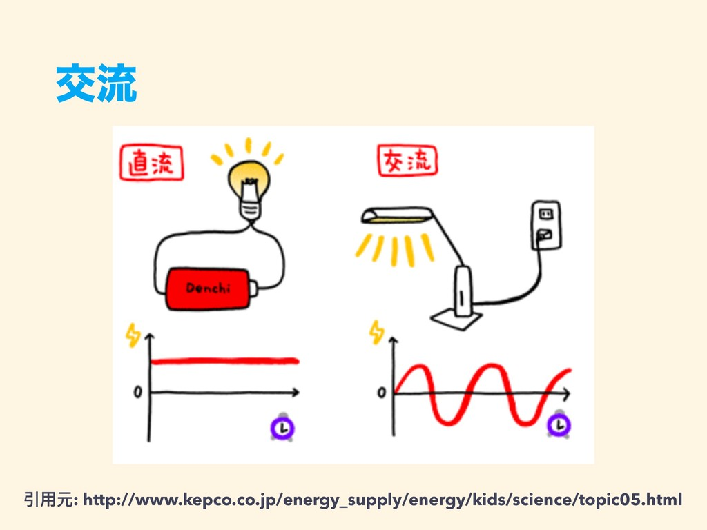ަྲྀ 引⽤用元: http://www.kepco.co.jp/energy_supply/e...
