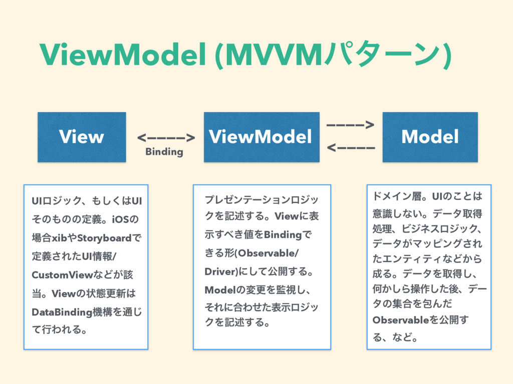 ViewModel (MVVMύλʔϯ) View ViewModel Model <————...