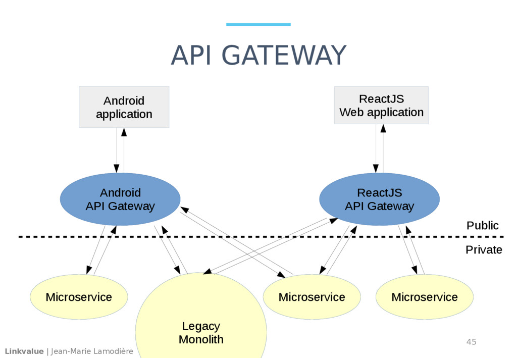 Linkvalue | Jean-Marie Lamodière API GATEWAY 45...