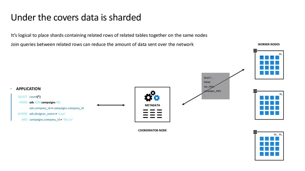 Under the covers data is sharded ž APPLICATION ...