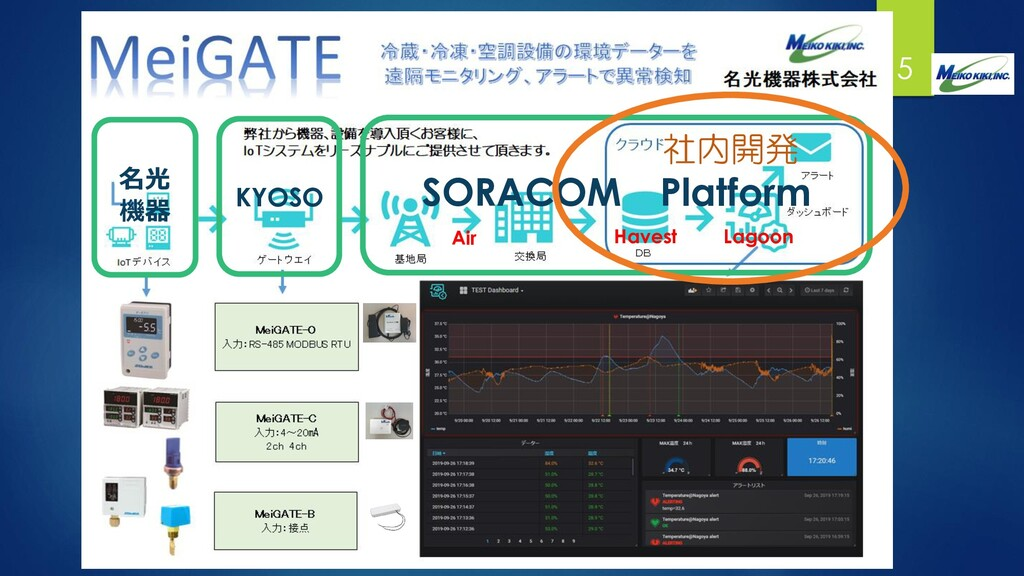 SORACOM Platform 5 KYOSO 名光 機器 Havest Lagoon Ai...