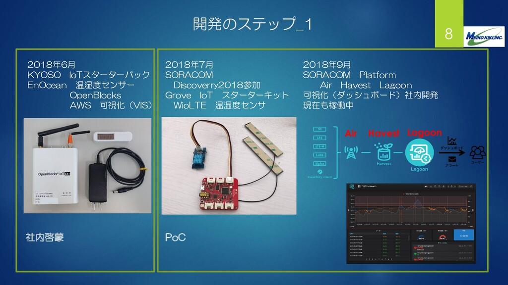 開発のステップ_1 8 2018年6月 KYOSO IoTスターターパック EnOcean 温...