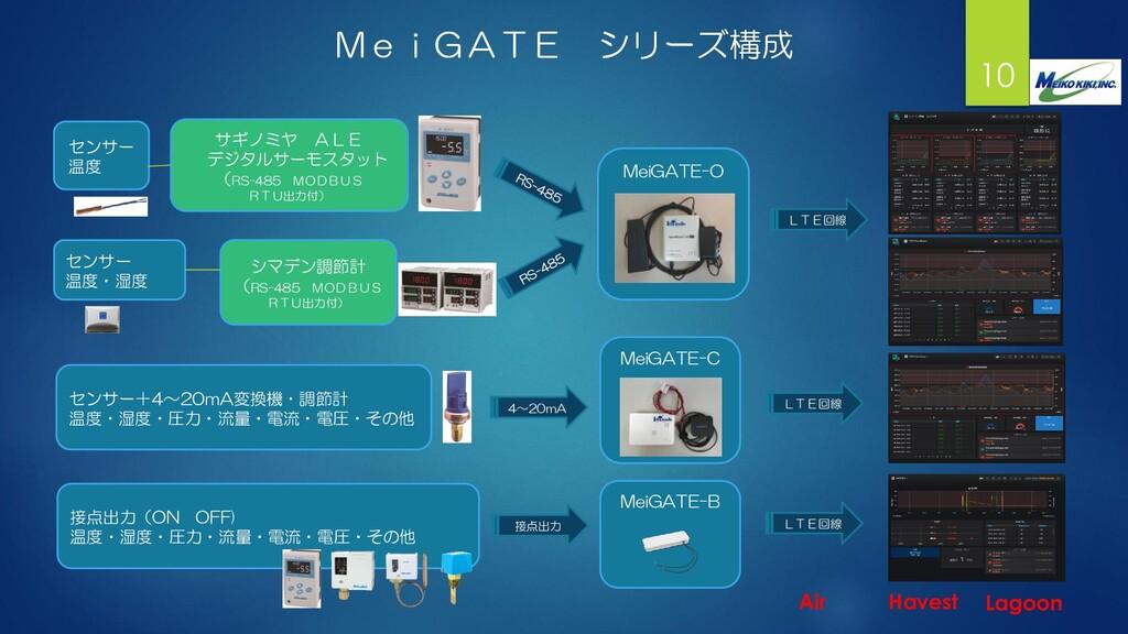 10 MeiGATE シリーズ構成 シマデン調節計 (RS-485 MODBUS RTU出力付...