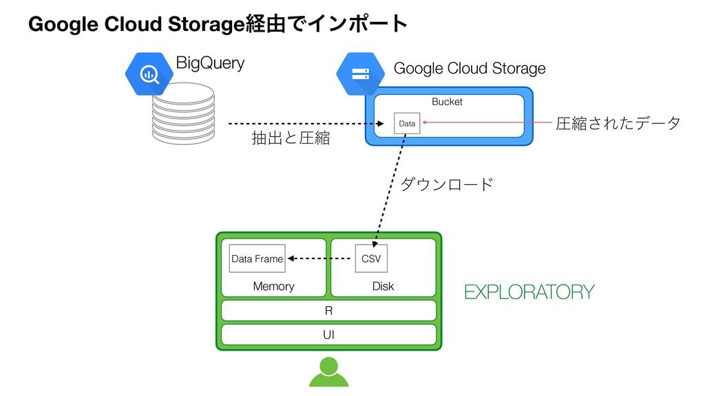 BigQuery μϯϩʔυ Data Google Cloud Storage EXPLO...