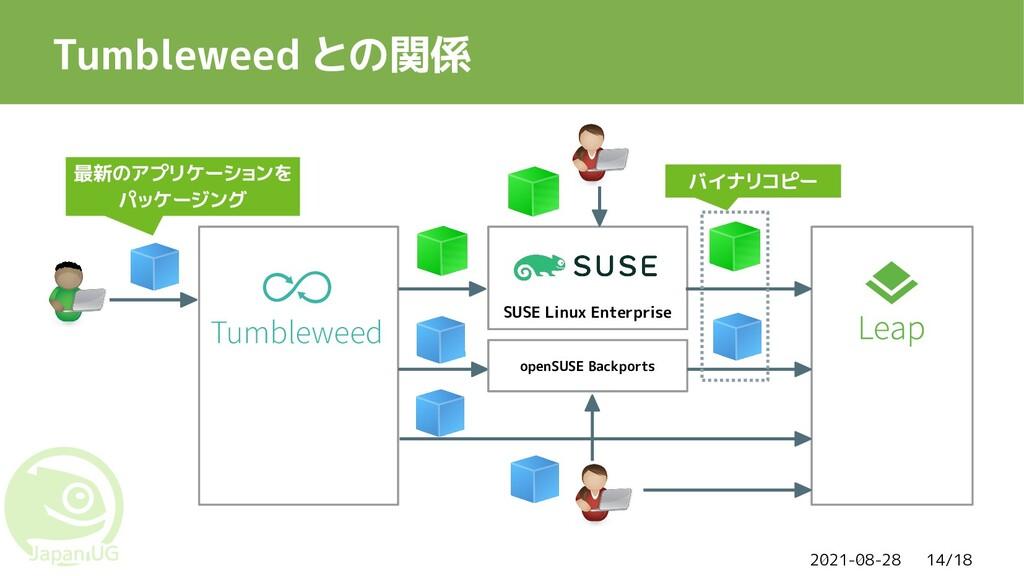 2021-08-28 14/18 Tumbleweed との関係 Tumbleweed SUS...