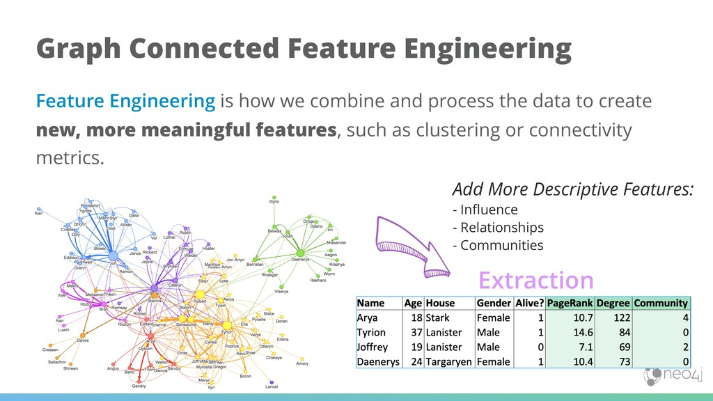 Feature Engineering is how we combine and proce...
