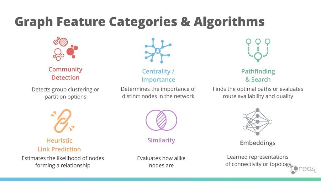!21 Graph Feature Categories & Algorithms Pathf...