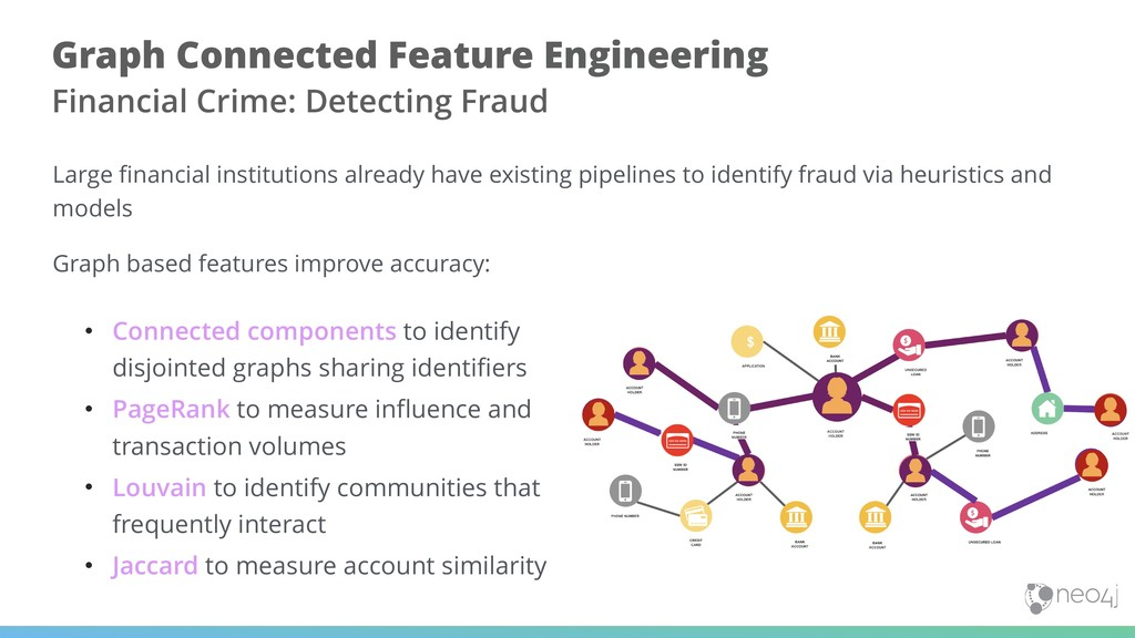 • Connected components to identify disjointed g...