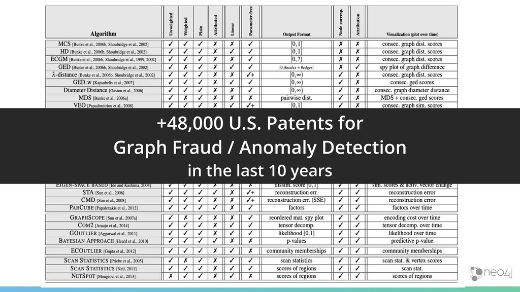 +48,000 U.S. Patents for  Graph Fraud / Anomal...