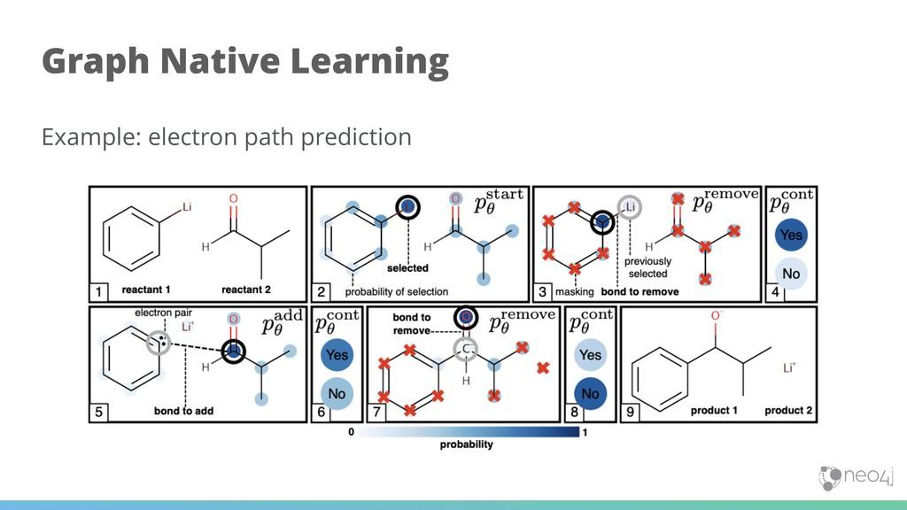 Example: electron path prediction !35 Graph Nat...