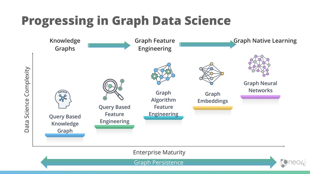Progressing in Graph Data Science Query Based K...