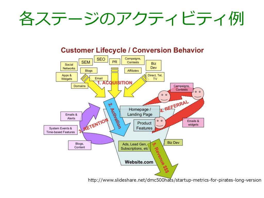 http://www.slideshare.net/dmc500hats/startup-‐‑...