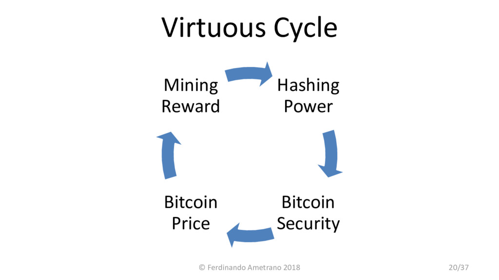 Virtuous Cycle Hashing Power Bitcoin Security B...