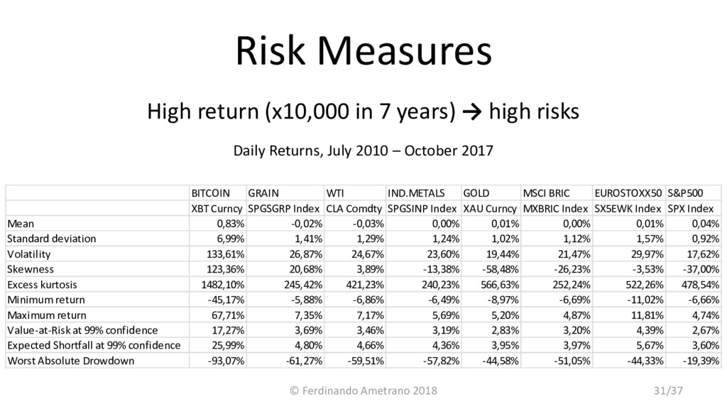 Risk Measures High return (x10,000 in 7 years) ...