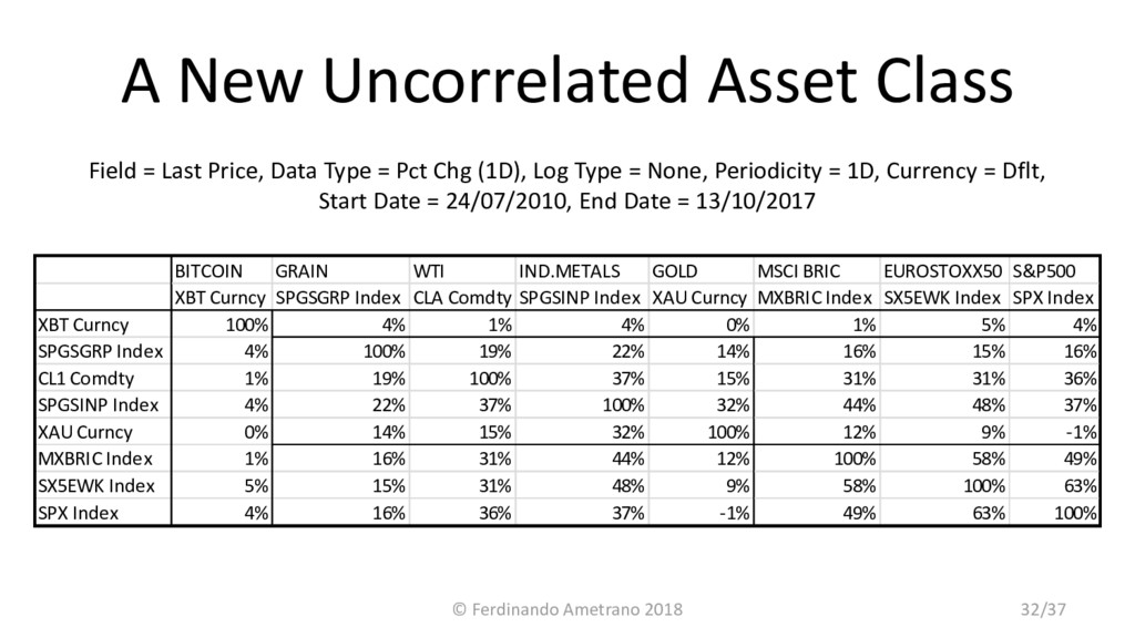 A New Uncorrelated Asset Class Field = Last Pri...