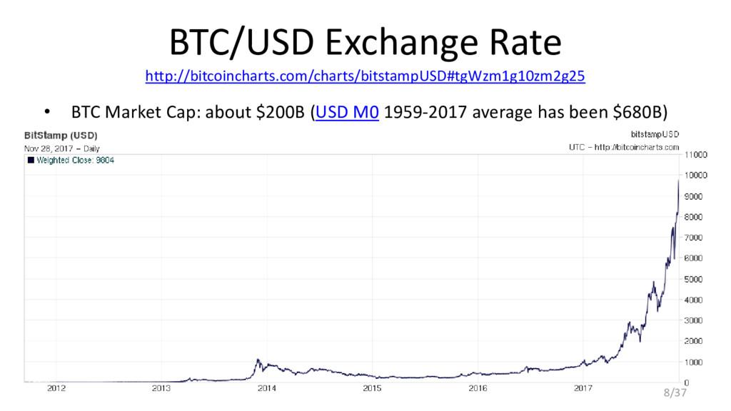 BTC/USD Exchange Rate http://bitcoincharts.com/...
