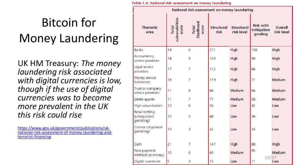 Bitcoin for Money Laundering UK HM Treasury: Th...