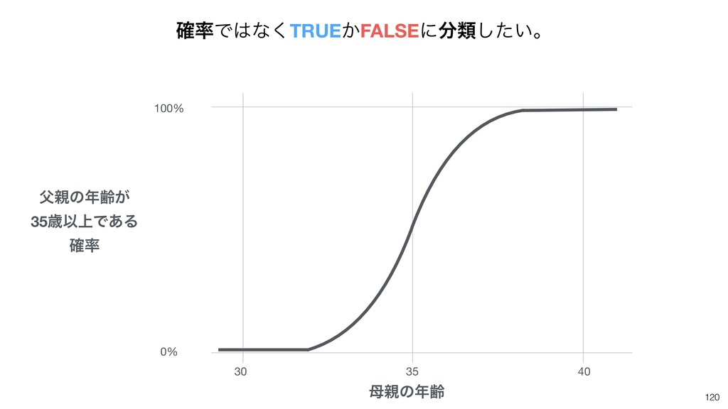 120 100% 0% 30 35 40 ͷྸ ͷྸ͕ 35ࡀҎ্Ͱ͋Δ ֬ ֬...
