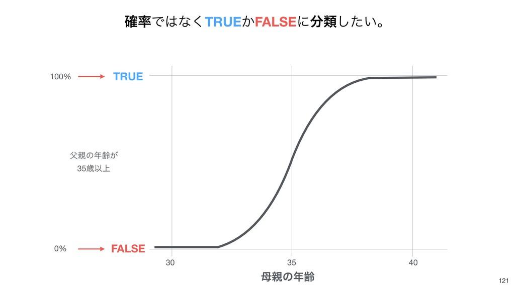 121 30 35 40 ͷྸ TRUE FALSE ͷྸ͕  35ࡀҎ্ 100...