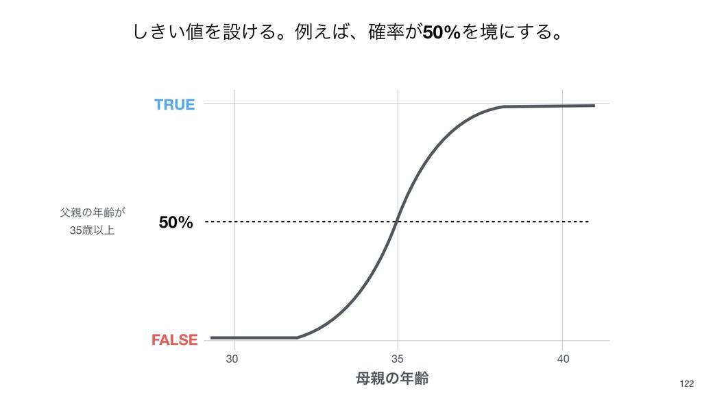 122 30 35 40 ͷྸ 50% ͷྸ͕  35ࡀҎ্ TRUE FALSE...