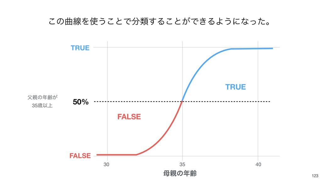 123 30 35 40 ͷྸ 50% ͷྸ͕  35ࡀҎ্ TRUE FALSE...