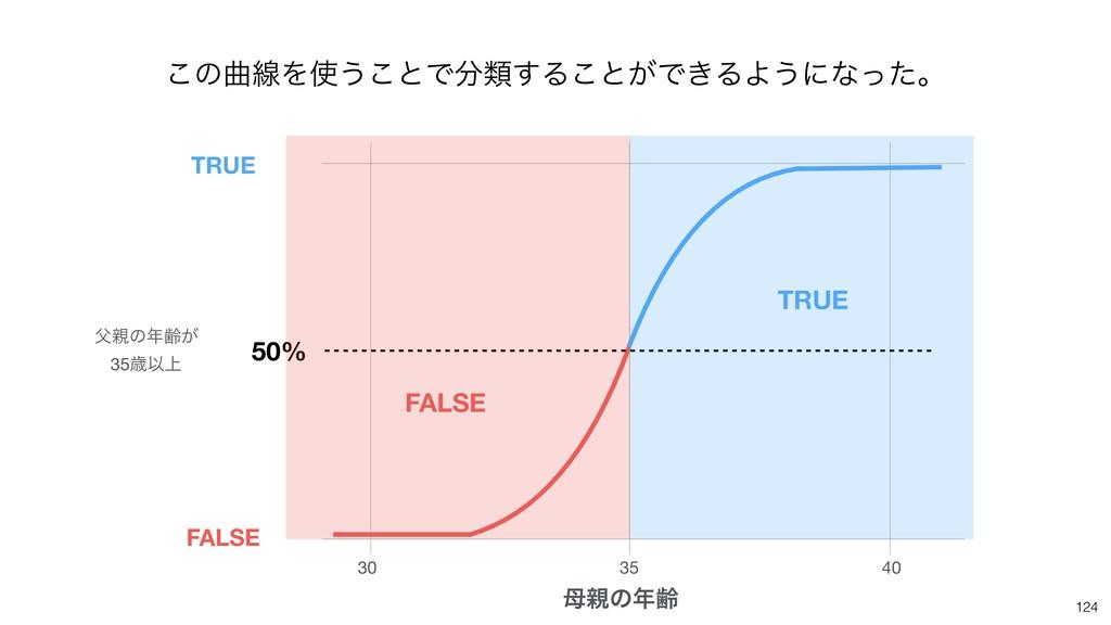 124 30 35 40 ͷྸ 50% ͷྸ͕  35ࡀҎ্ TRUE FALSE...