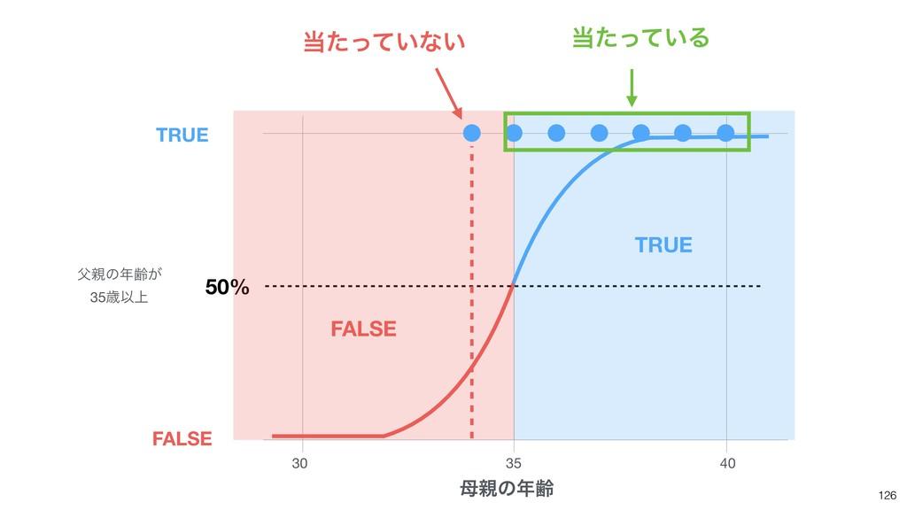 126 30 35 40 ͷྸ 50% ͷྸ͕  35ࡀҎ্ TRUE FALSE...