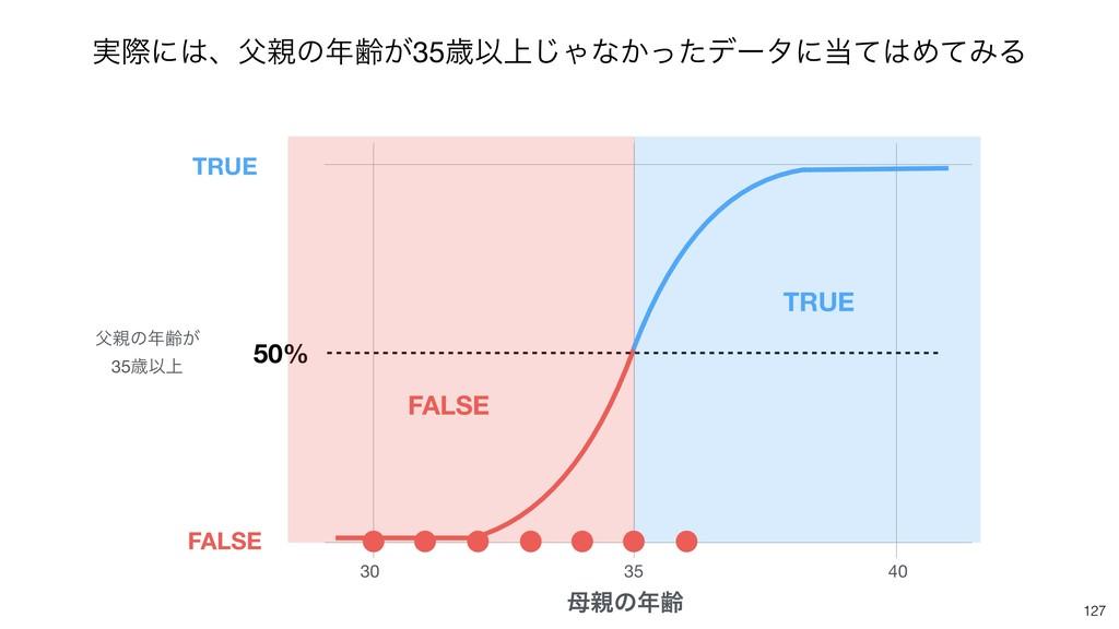 127 30 35 40 ͷྸ 50% ͷྸ͕  35ࡀҎ্ TRUE FALSE...