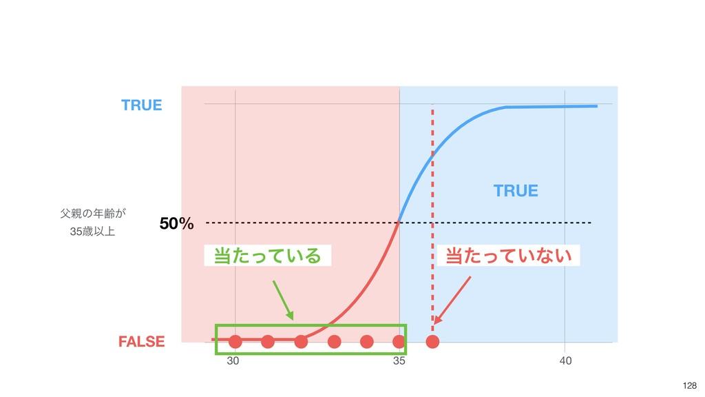 128 30 35 40 50% ͷྸ͕  35ࡀҎ্ TRUE FALSE TRUE ...