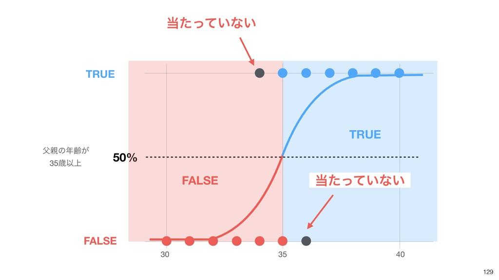 129 30 35 40 50% ͷྸ͕  35ࡀҎ্ TRUE FALSE TRUE ...