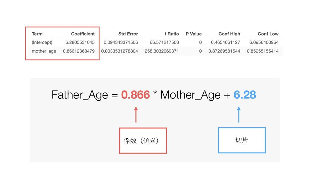Father_Age = 0.866 * Mother_Age + 6.28 ย ʢ͖ʣ