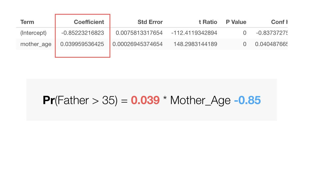 Pr(Father > 35) = 0.039 * Mother_Age -0.85