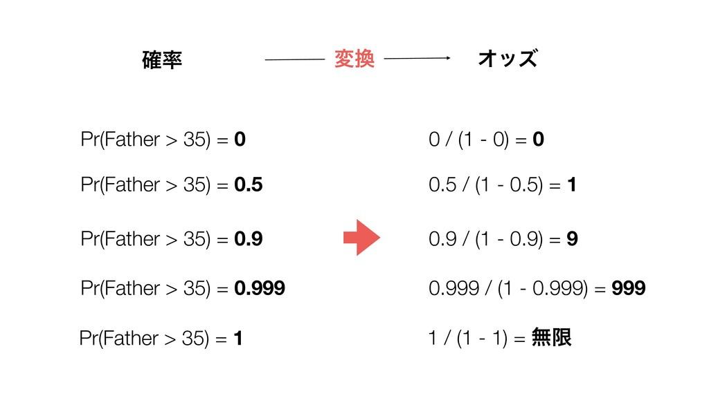 Pr(Father > 35) = 0 0 / (1 - 0) = 0 ֬ Φοζ Pr(F...