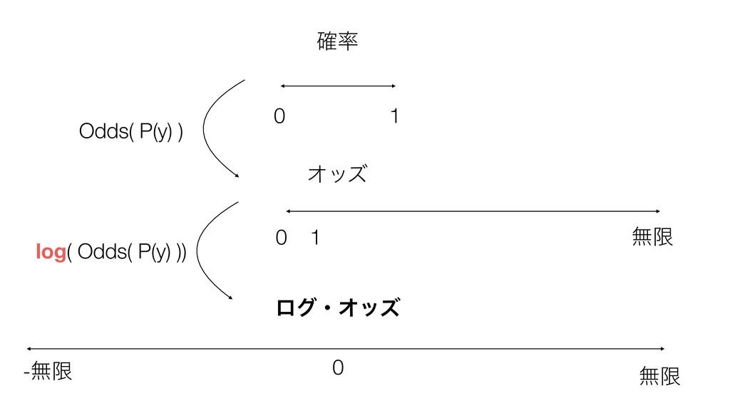 ֬ 0 1 Φοζ 0 1 ແݶ ແݶ -ແݶ 0 ϩάɾΦοζ log( Odds( P(...
