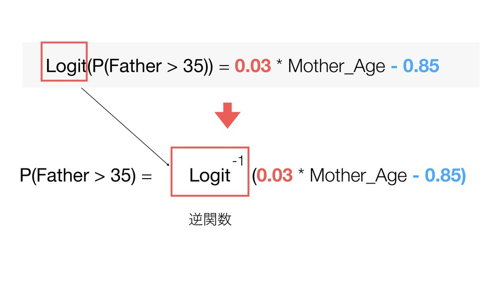 Logit(P(Father > 35)) = 0.03 * Mother_Age - 0.8...