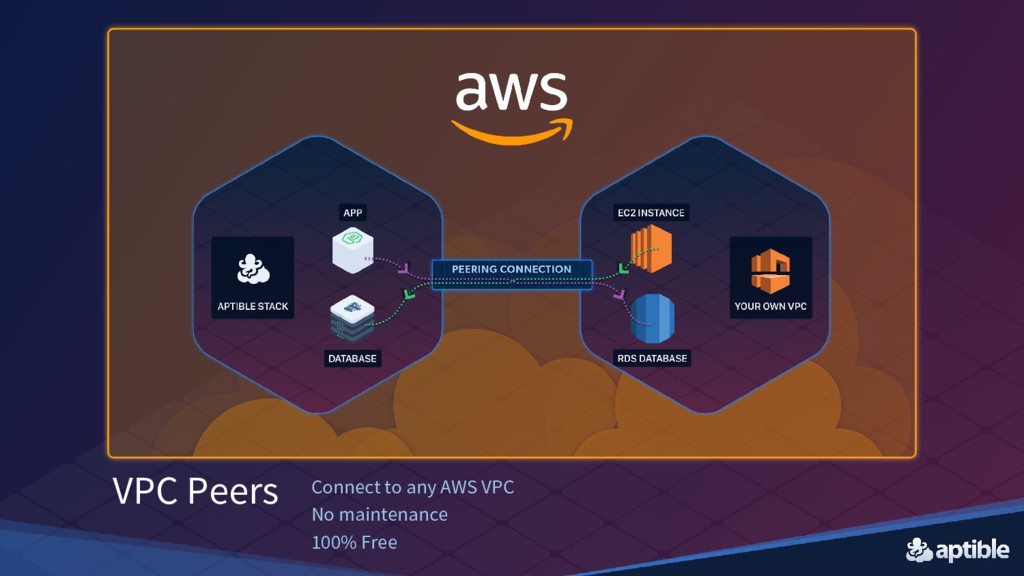 VPC Peers Connect to any AWS VPC No maintenance...