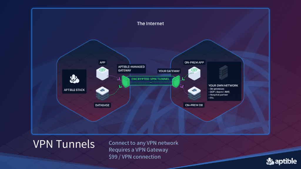 VPN Tunnels Connect to any VPN network Requires...
