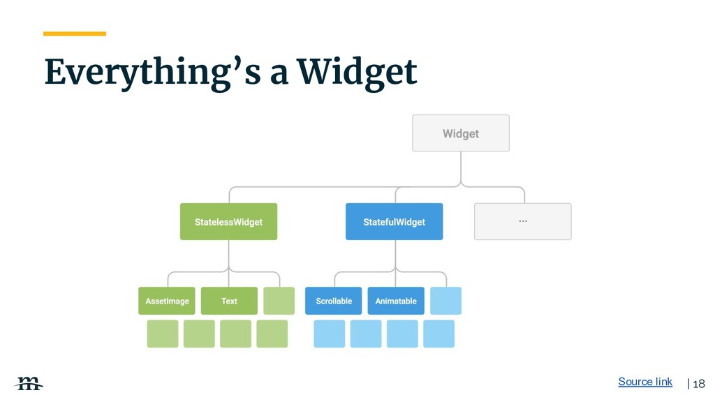 | 18 Everything's a Widget Source link