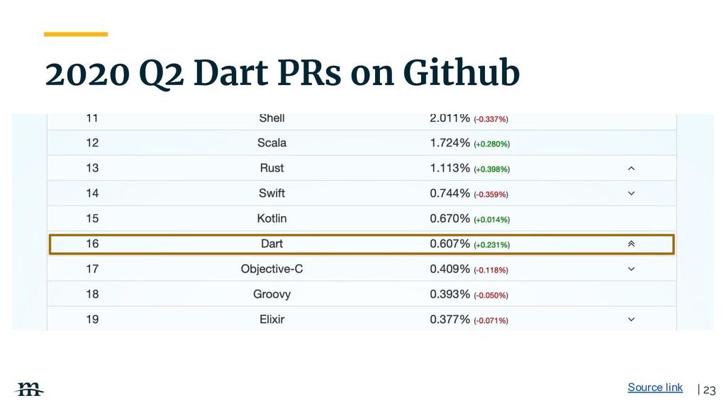 | 23 2020 Q2 Dart PRs on Github Source link