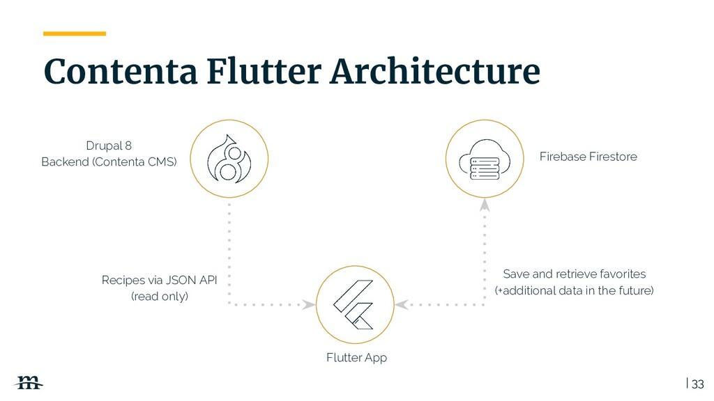 | 33 Contenta Flutter Architecture Drupal 8 Bac...