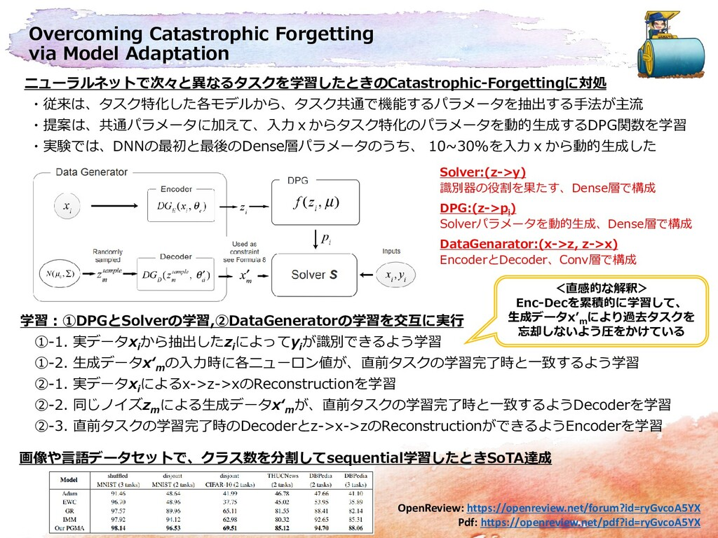Overcoming Catastrophic Forgetting via Model Ad...