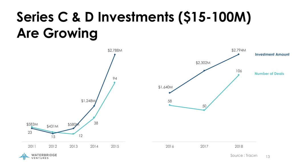 13 Series C & D Investments ($15-100M) Are Grow...