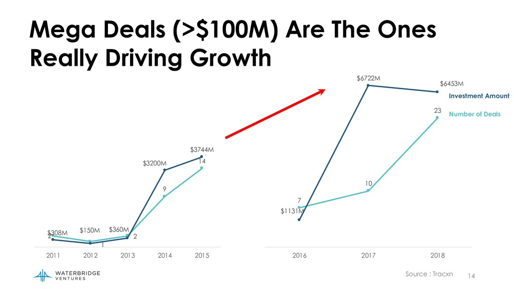 14 Mega Deals (>$100M) Are The Ones Really Driv...